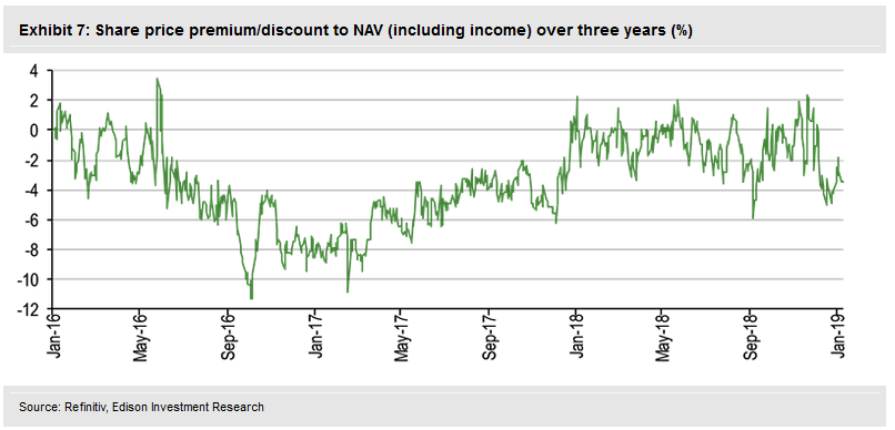 Share Price Premium- Discount To NAV (Including Income)
