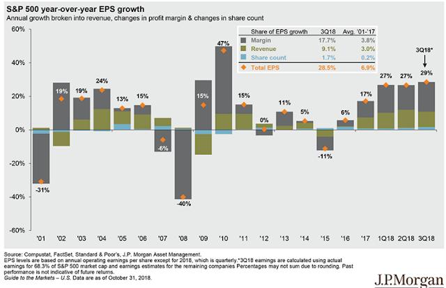 SPX YoY EPS Growth