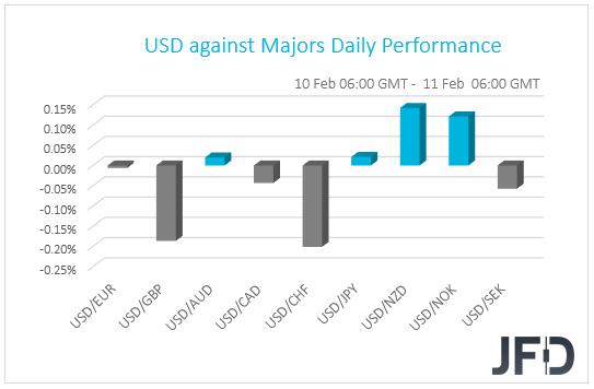 USD performance