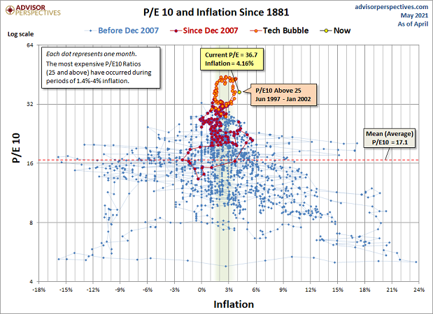 P/E 10 And Inflation Since 1881