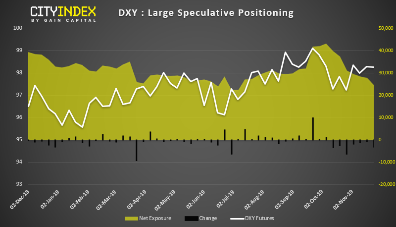 DXY Large Speculative Positioning