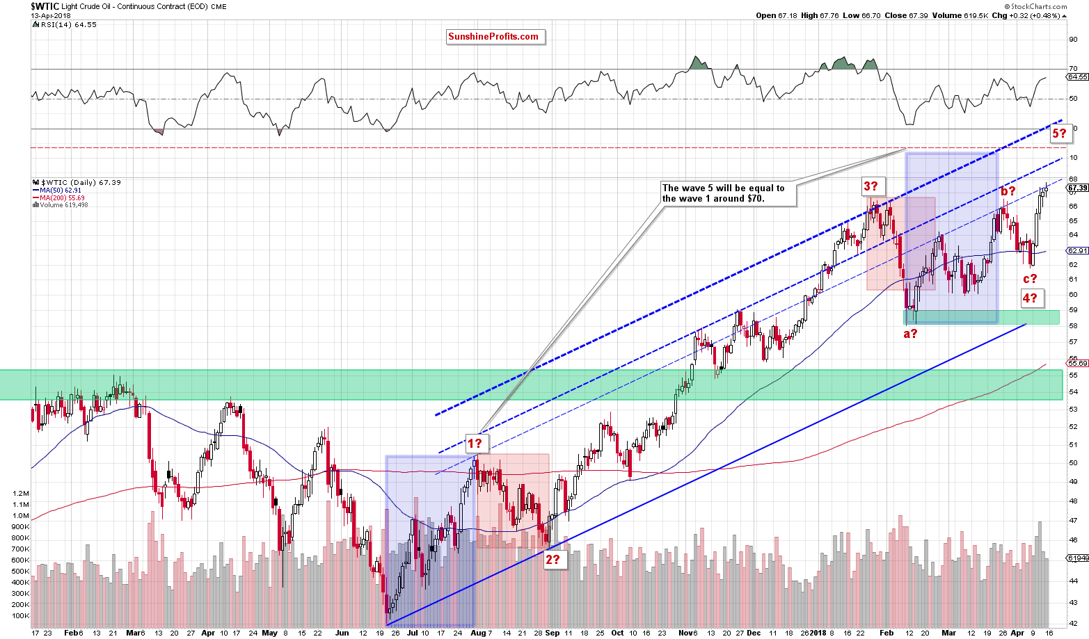Crude oil daily chart WTIC target