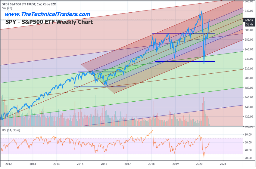 CUSTOM US STOCK MARKET INDEX WEEKLY CHART