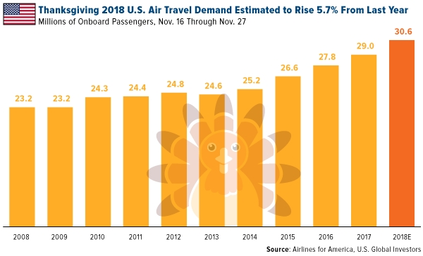 Thanksgiving 2018 U.S. air travel demand estimated to rise 5.7 percent from last year