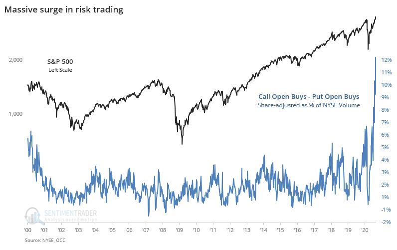 Massive Surge In Risk Trading