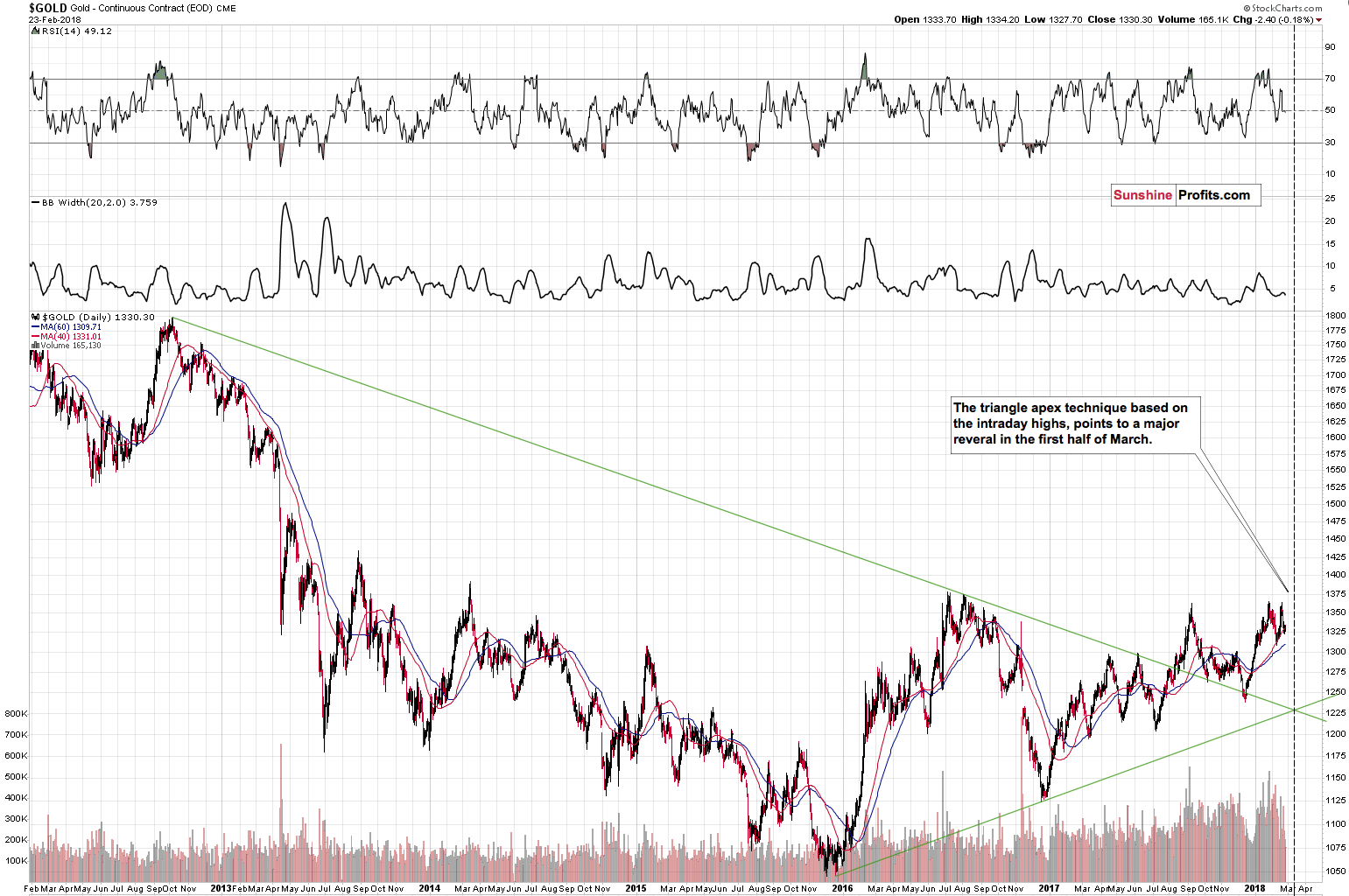 Gold - Triangle apex reversal
