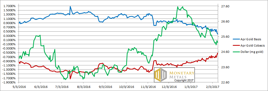 Gold Basis And Cobasis And The Dollar Price