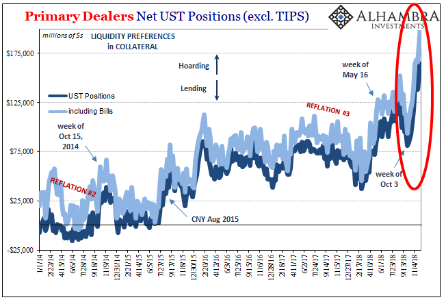 Primary Dealers Net UST Positions