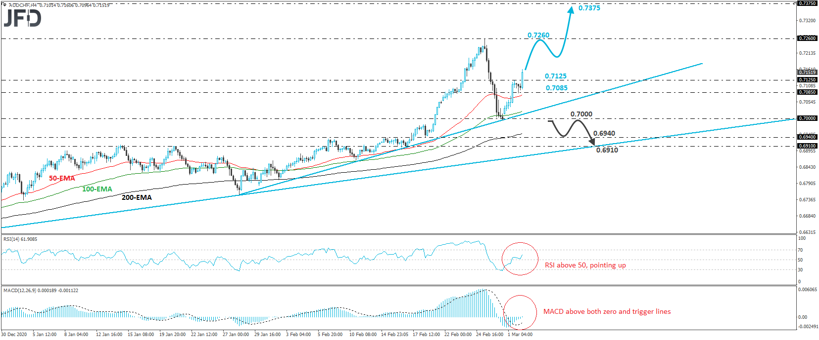 AUD/CHF 4-hour chart technical analysis