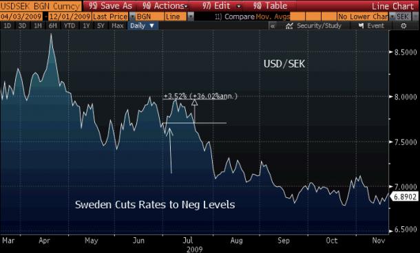 US Dollar vs. Swedish Krona