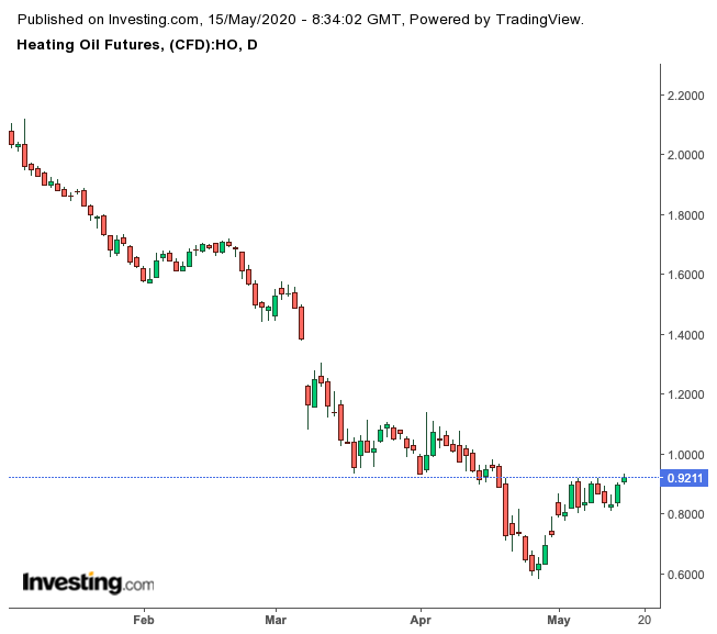 Heating Oil Futures Daily Chart