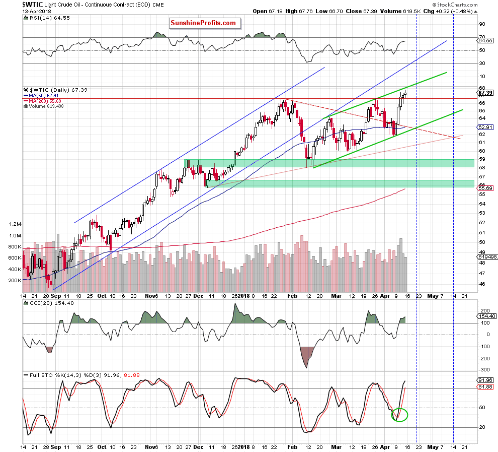 WTIC crude oil daily chart