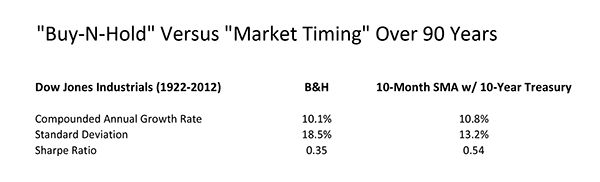 'Buy-N-Hold' vs Market Timing