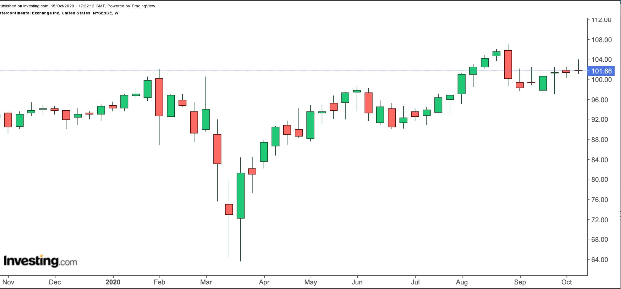 Intercontinental Exchange 1-Year Chart.