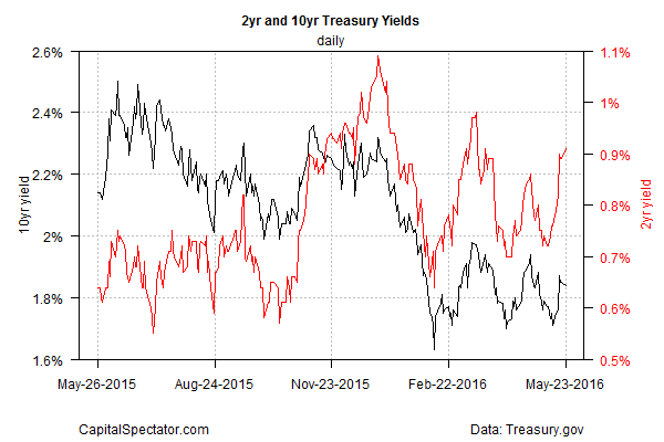 2Yr And 10Yr Treasury Yields Daily Chart