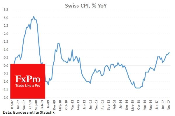 Swiss CPI