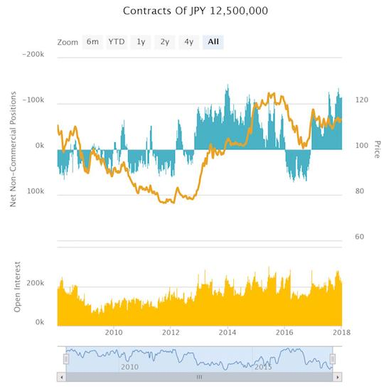 Contracts Of JPY 12,500,000