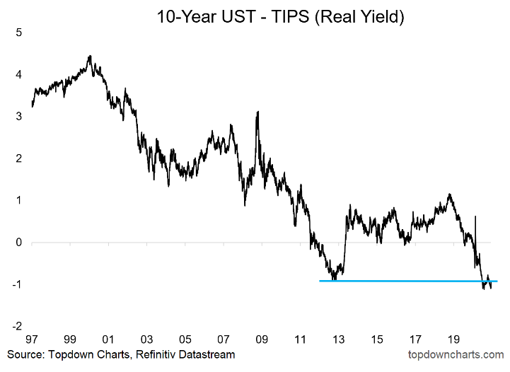 10 - Yr UST TIPS Real Yield