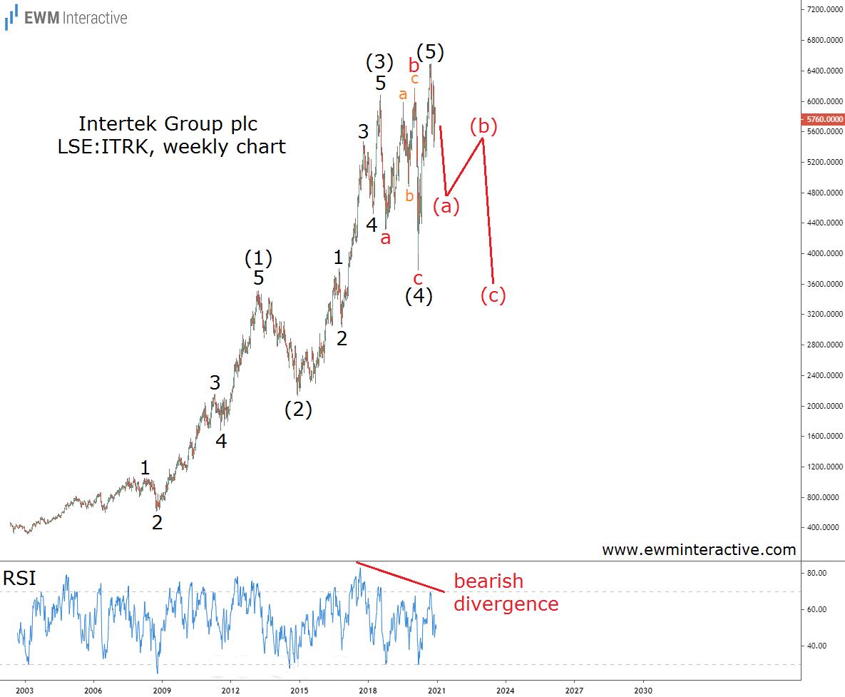 Intertek Group Inc Weekly Chart