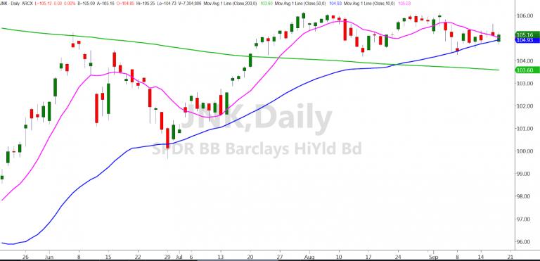 JNK Daily Chart