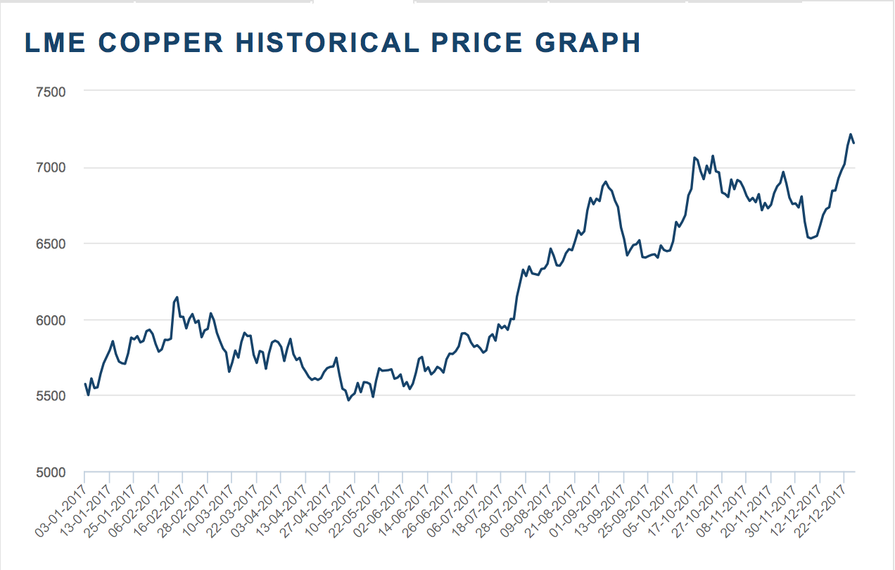 Copper Futures Historical Data