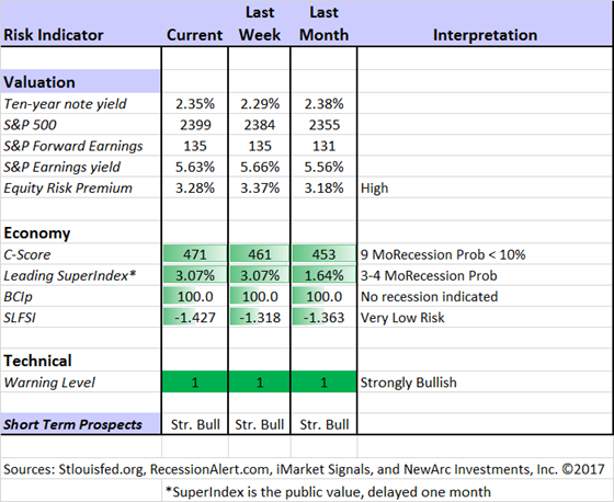 Market Risk Indicators