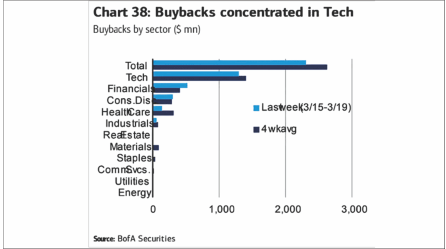 Tech Buybacks