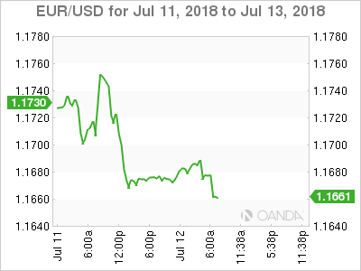 EUR/USD for July 12, 2018
