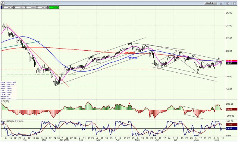 BNO (U.S. Brent Oil Fund) Daily Chart