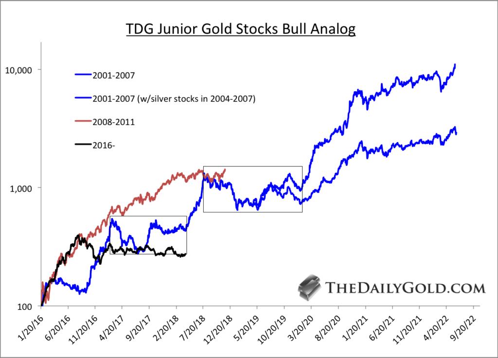 TDG Junior Gold Stocks Bull Analog