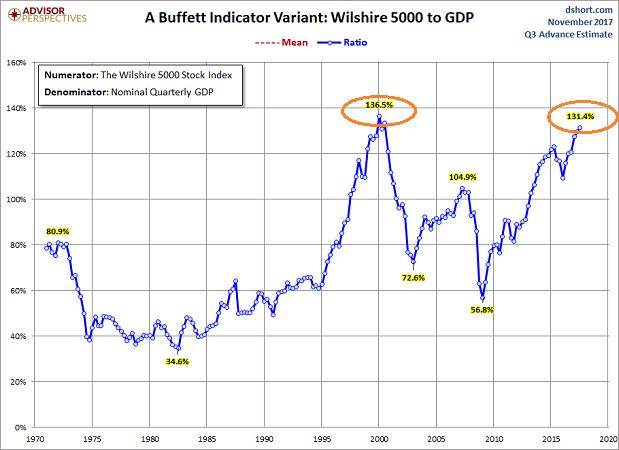 Buffett Indicator 1970-2017