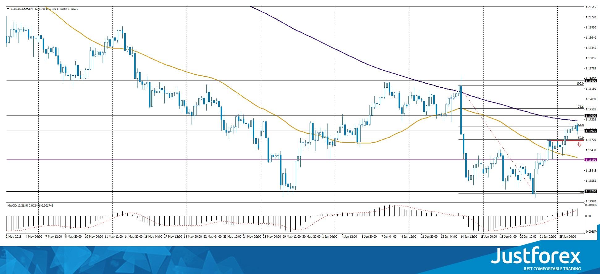 Eur Usd H4 Chart