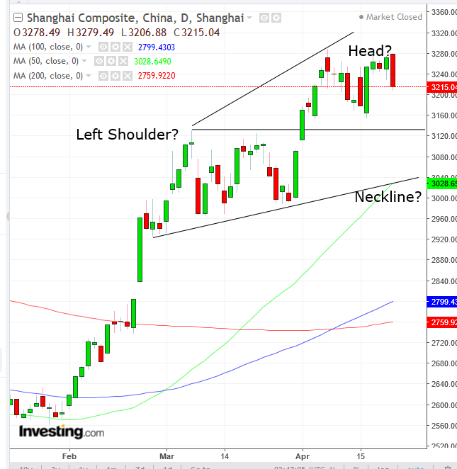 Shanghai Composite Daily Chart - Powered by TradingView