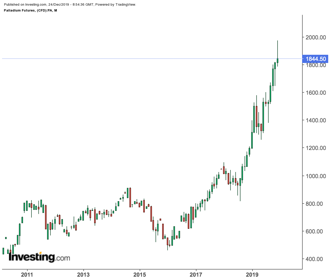 Palladium Futures Monthly Chart