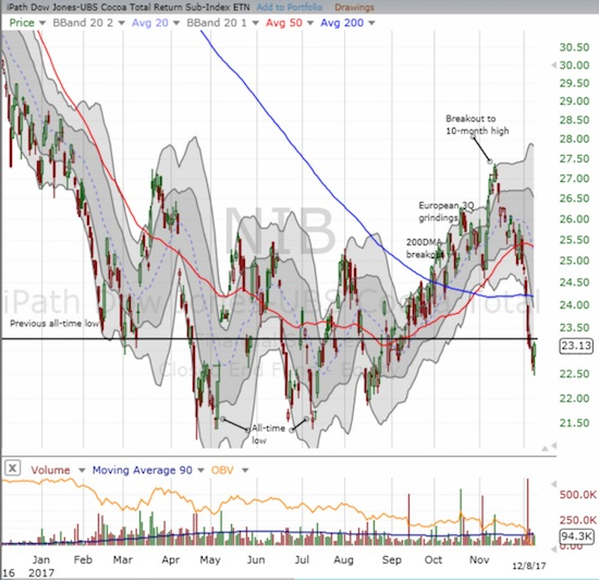 089eb26b291a Cocoa  Fresh Price Collapse Amid Conflicting Narratives