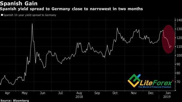 Demand For European Bonds Is Major Driver For EUR/USD Growth