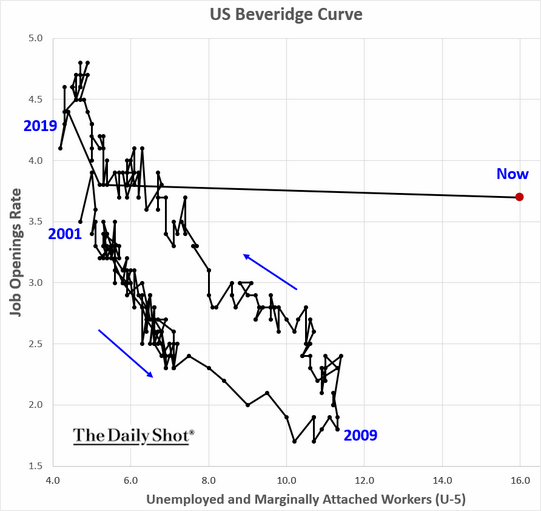 US Beveridge Curve