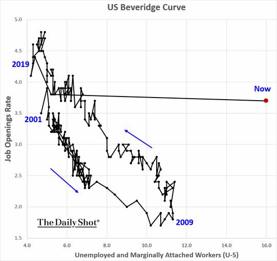 US Beveridge Curve