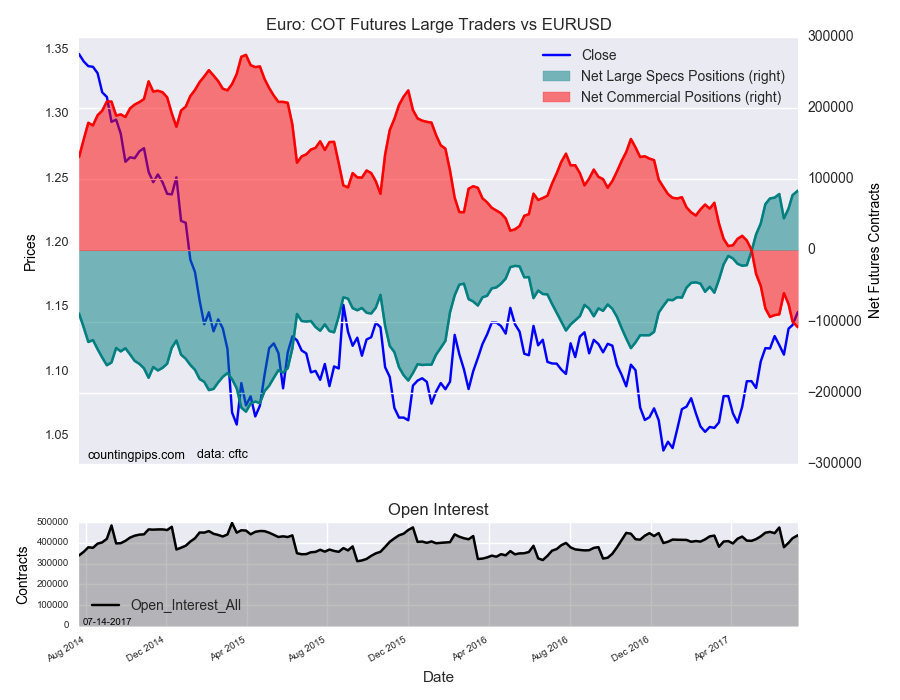 Euro: COT Futures Large Traders Vs EUR/USD