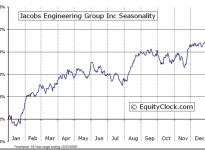 Jacobs Engineering Group Inc.  (NYSE:JEC) Seasonal Chart