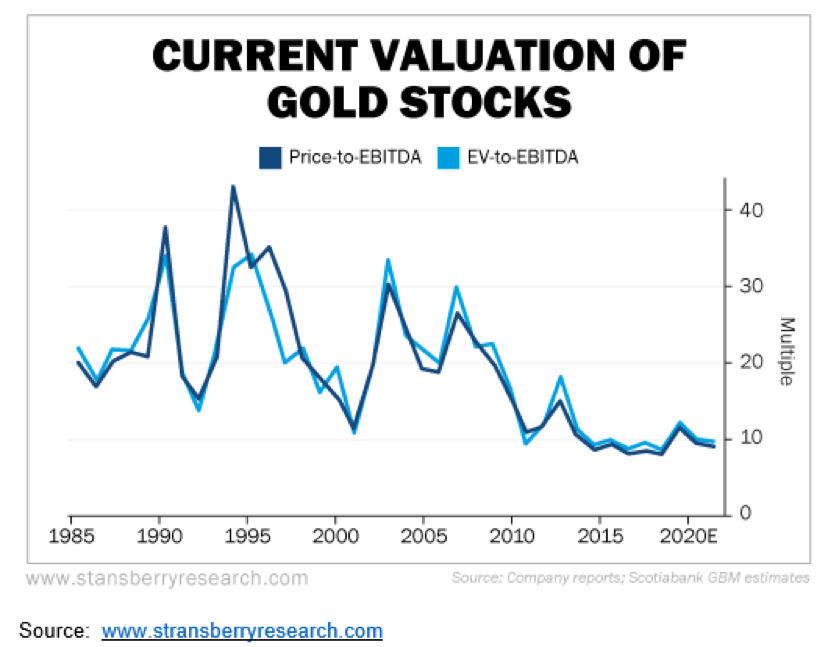 Valuation of Gold Stocks.
