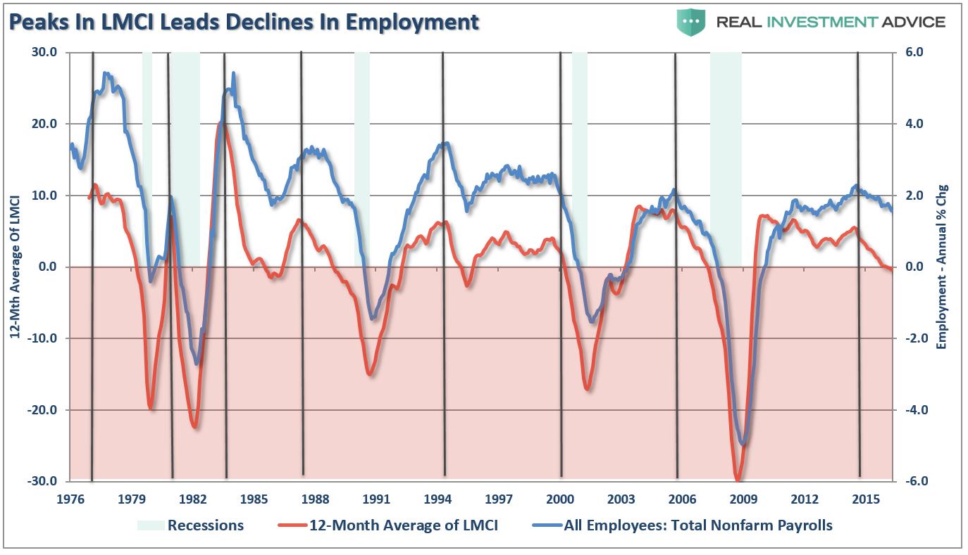LMCI 12Mth Avg Employment