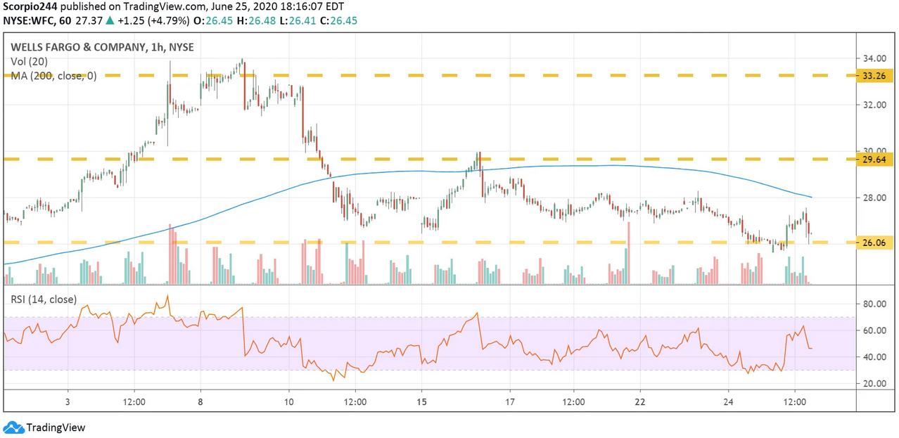 Wells Fargo Hourly Chart