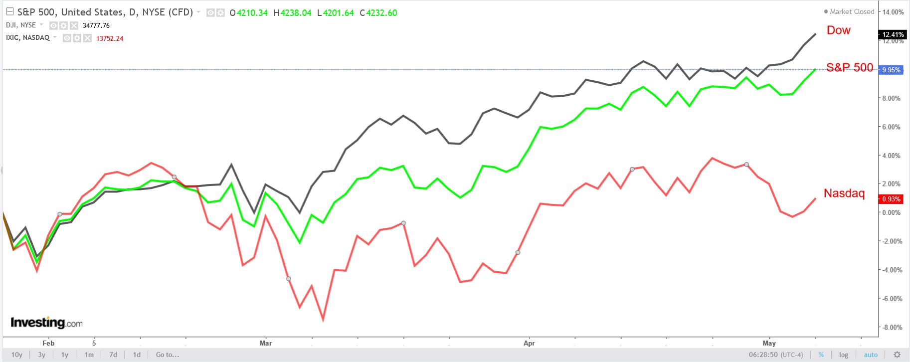 Graphique quotidien DOW, S&P 500 et NASDAQ