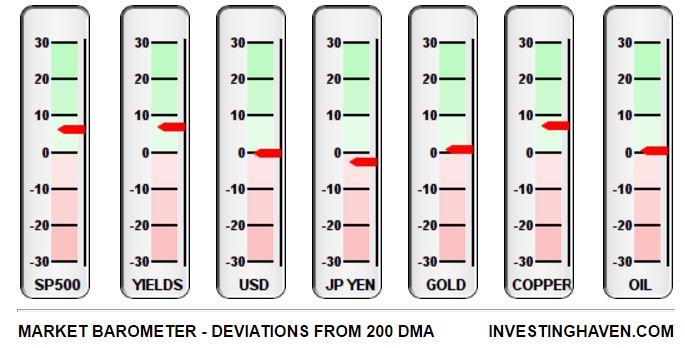 Market Barometer Key Assets