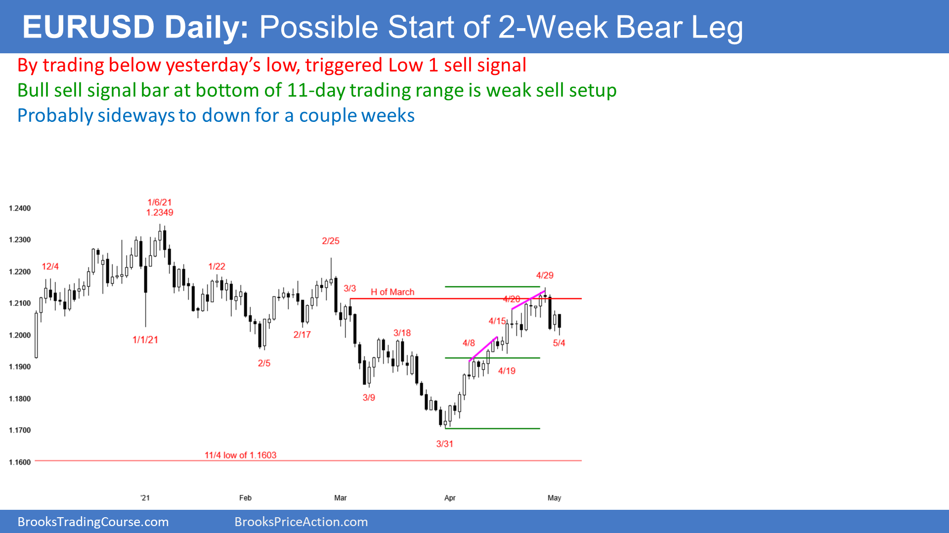 EUR/USD:Selloff Unlikely To Become Bear Trend