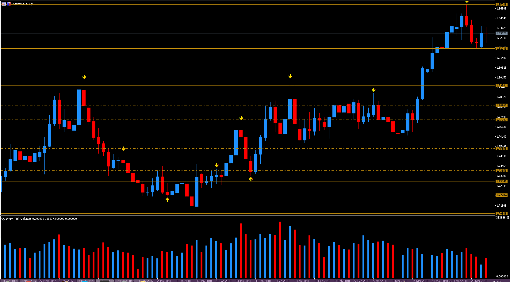 Daily GBP/AUD