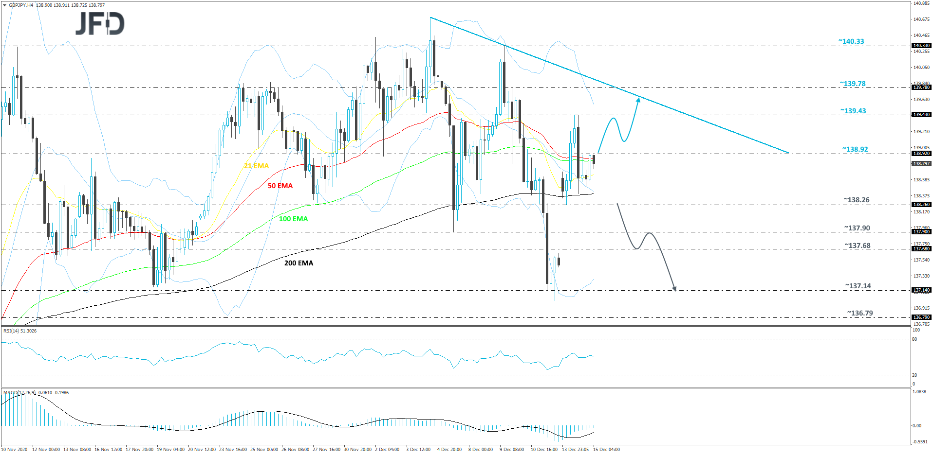 GBP/JPY 4-hour chart technical analysis