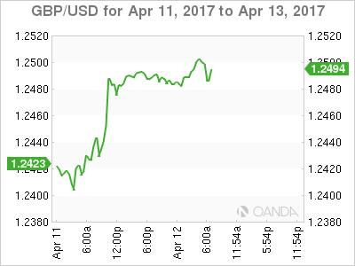 GBP/USD April 11-13 Chart