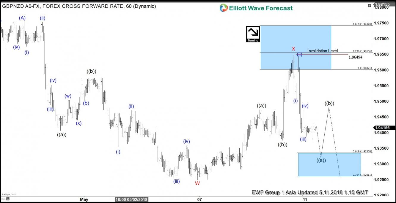 GBP/NZD 1-Hour Chart